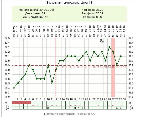 комментарии базальная температура 36 8 при беременности видео Клизма