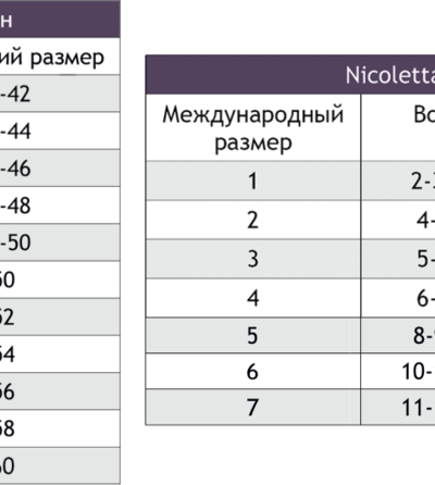 Трусики женские  7шт. Nicoletta