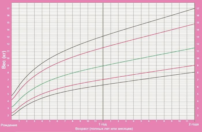 Графики физического развития детей до 2 лет