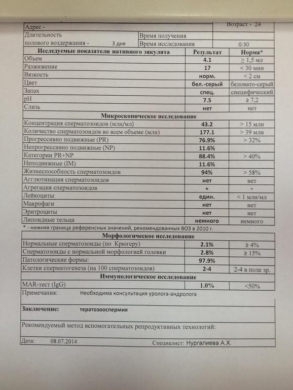 Результаты спермограммы киев