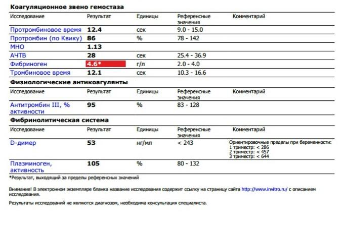 Исследование системы гемостаза у беременных 88