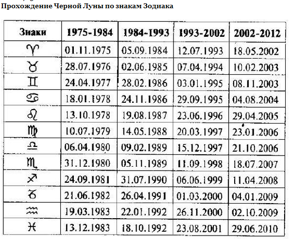 Отношения со своим 12 знаком гороскопа