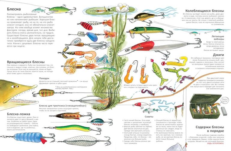 приметы весенней рыбалки
