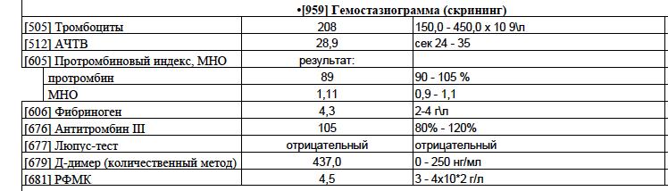 Повышен протромбиновый индекс у беременной 949