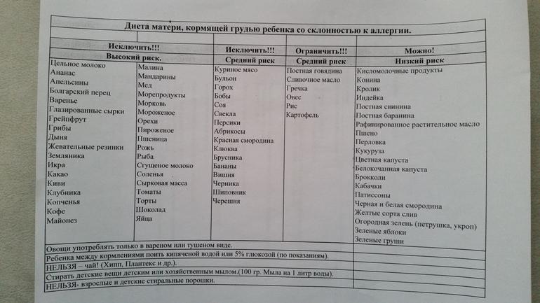 Таблица Диеты Для Кормящих. Питание кормящей мамы после родов (при ГВ): таблица по месяцам