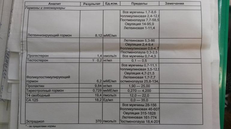 Анализ на гормон д