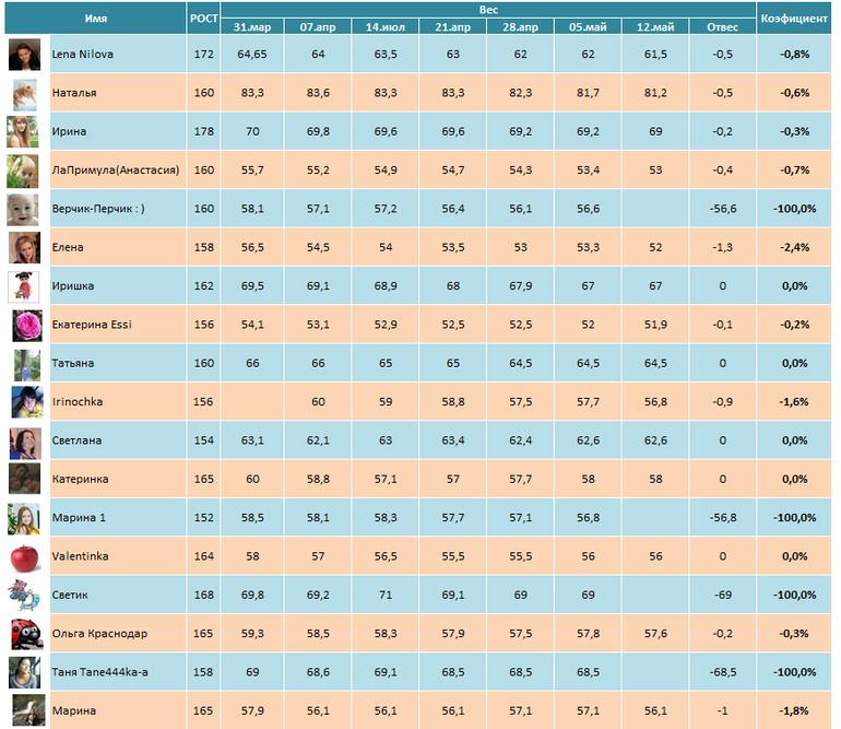 Таблица Для Похудения Форум. Правильное питание для похудения. Меню и таблица продуктов для похудения