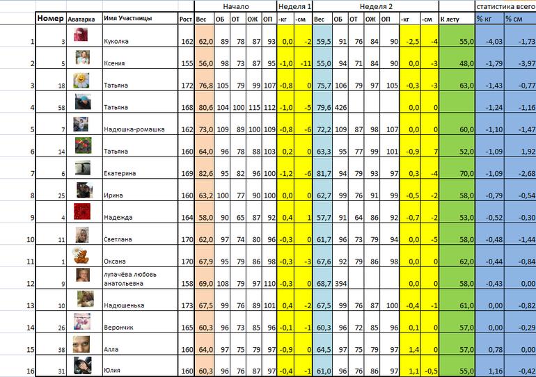 Таблица Для Похудения Виды.