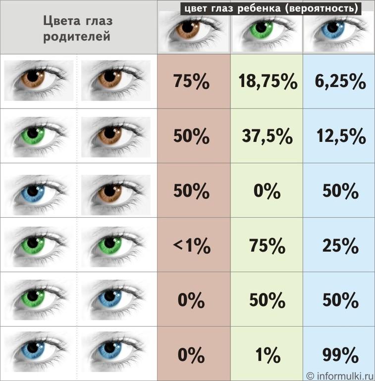 У маленьких детей формирование окончательного цвета глаз может происходить в течение первых трёх лет жизни.