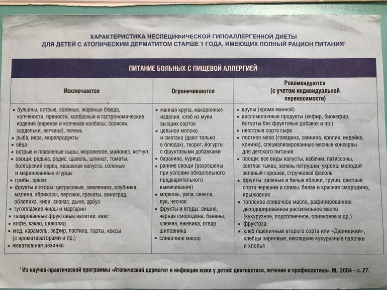 Неспецифическую Гипоаллергенную Диету. Гипоаллергенная диета по Адо, полный список разрешенных и запрещенных продуктов