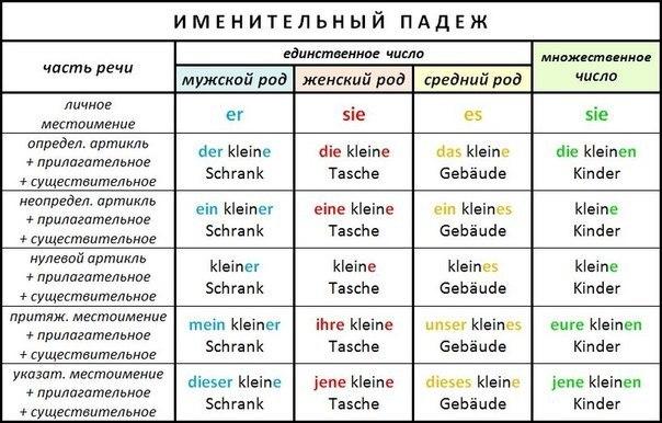 Hat произношение на русском языке
