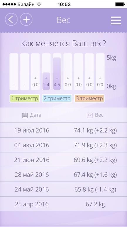 Сколько нужно набрать кг за всю беременность